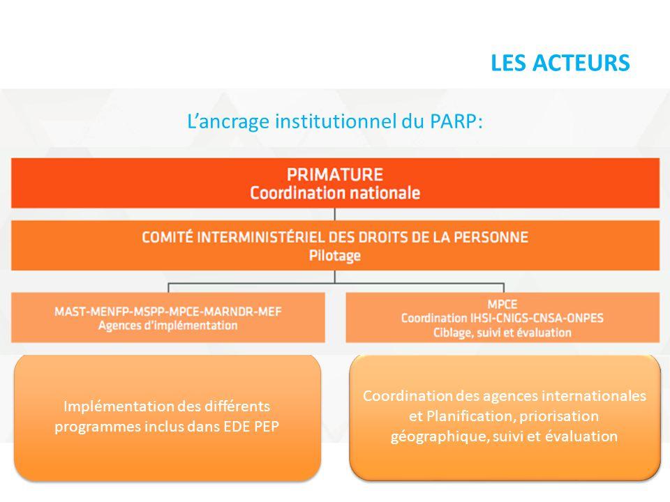 LES ACTEURS L'ancrage institutionnel du PARP: Implémentation des différents programmes inclus dans EDE PEP Coordination des agences internationales et