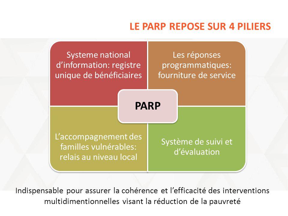 LE PARP REPOSE SUR 4 PILIERS Systeme national d'information: registre unique de bénéficiaires Les réponses programmatiques: fourniture de service L'ac