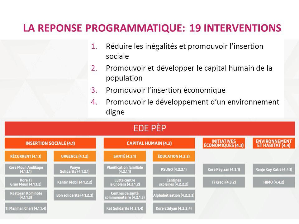 LA REPONSE PROGRAMMATIQUE: 19 INTERVENTIONS 1.Réduire les inégalités et promouvoir l'insertion sociale 2.Promouvoir et développer le capital humain de