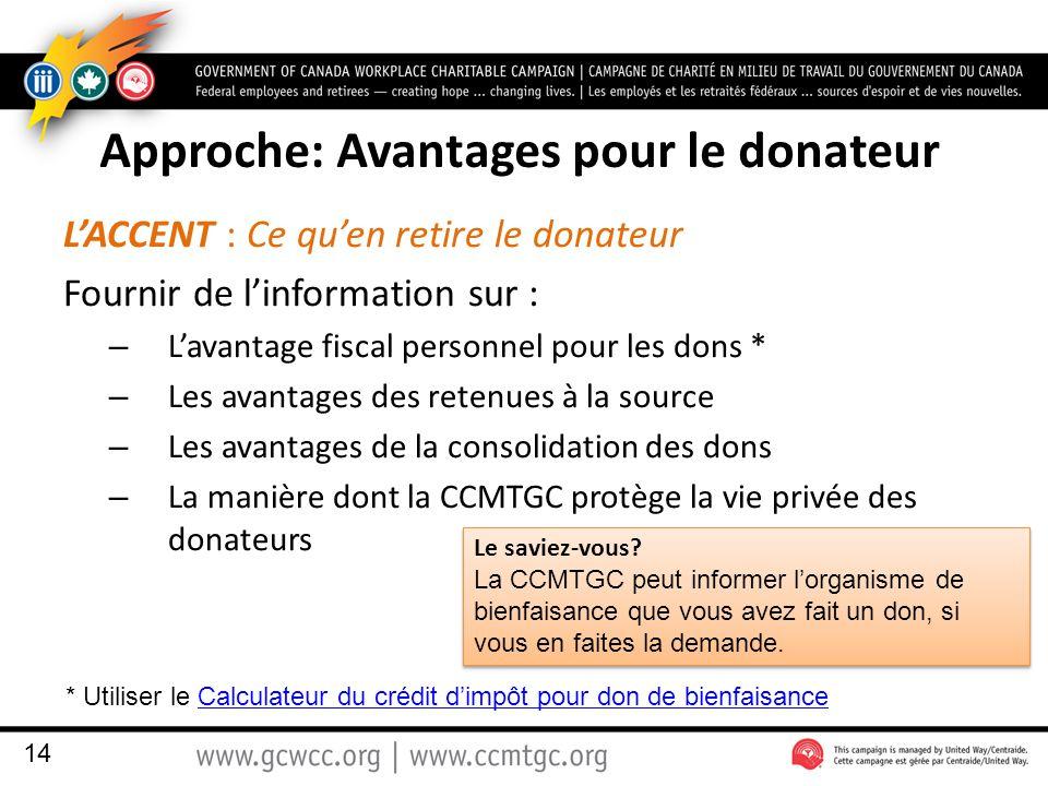 Approche: Avantages pour le donateur L'ACCENT : Ce qu'en retire le donateur Fournir de l'information sur : – L'avantage fiscal personnel pour les dons * – Les avantages des retenues à la source – Les avantages de la consolidation des dons – La manière dont la CCMTGC protège la vie privée des donateurs 14 * Utiliser le Calculateur du crédit d'impôt pour don de bienfaisanceCalculateur du crédit d'impôt pour don de bienfaisance Le saviez-vous.