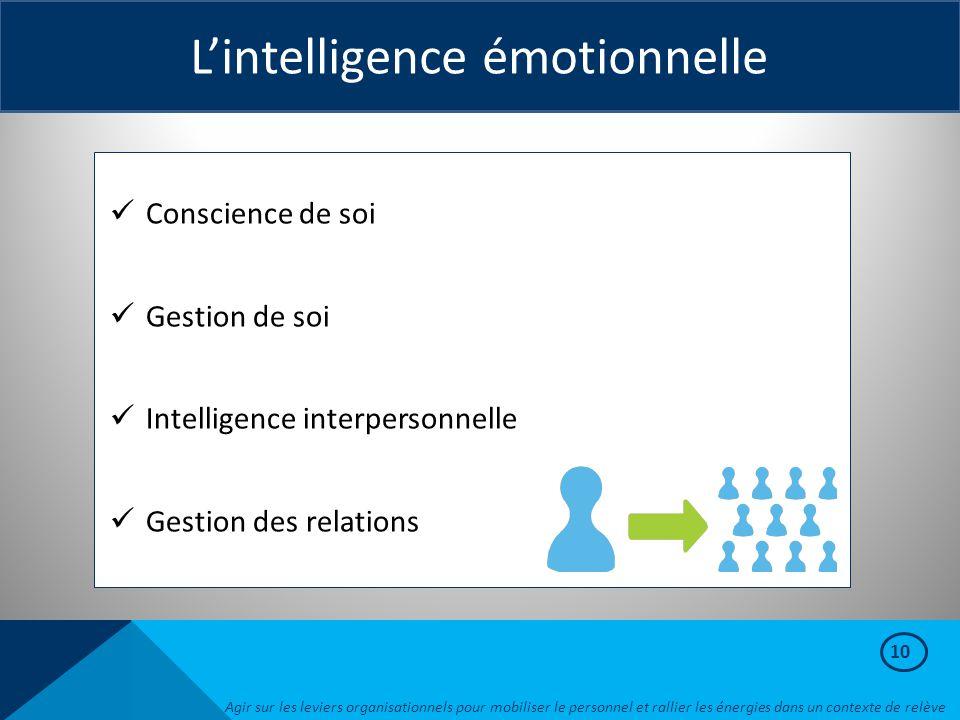 10 L'intelligence émotionnelle Conscience de soi Gestion de soi Intelligence interpersonnelle Gestion des relations Agir sur les leviers organisationn
