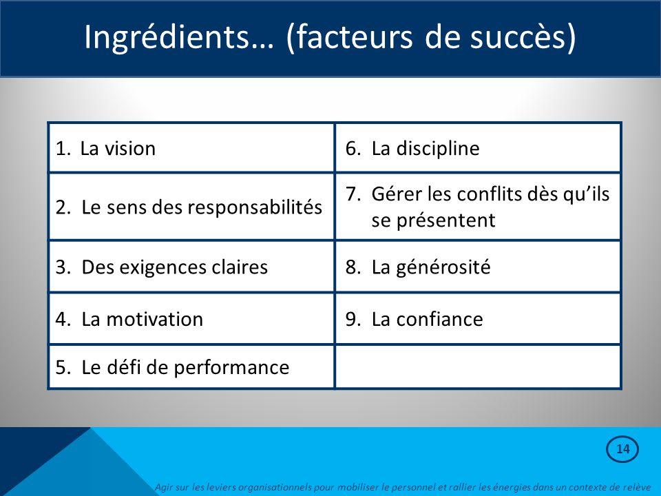 Ingrédients… (facteurs de succès) 1.La vision6.La discipline 2.Le sens des responsabilités 7.Gérer les conflits dès qu'ils se présentent 3.Des exigenc