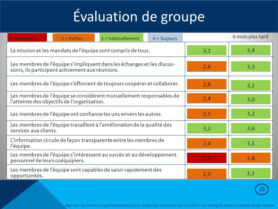 15 Évaluation de groupe La mission et les mandats de l'équipe sont compris de tous. Les membres de l'équipe s'impliquent dans les échanges et les disc