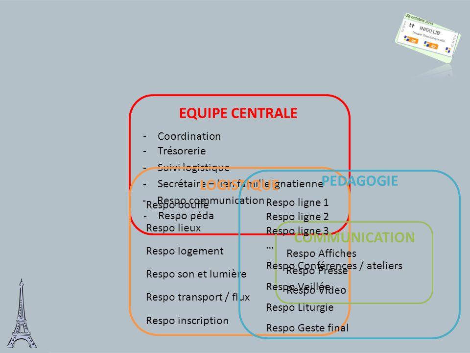 EQUIPE CENTRALE -Respo péda -Coordination -Trésorerie -Suivi logistique -Secrétaire – lien famille ignatienne -Respo communication Respo transport / f