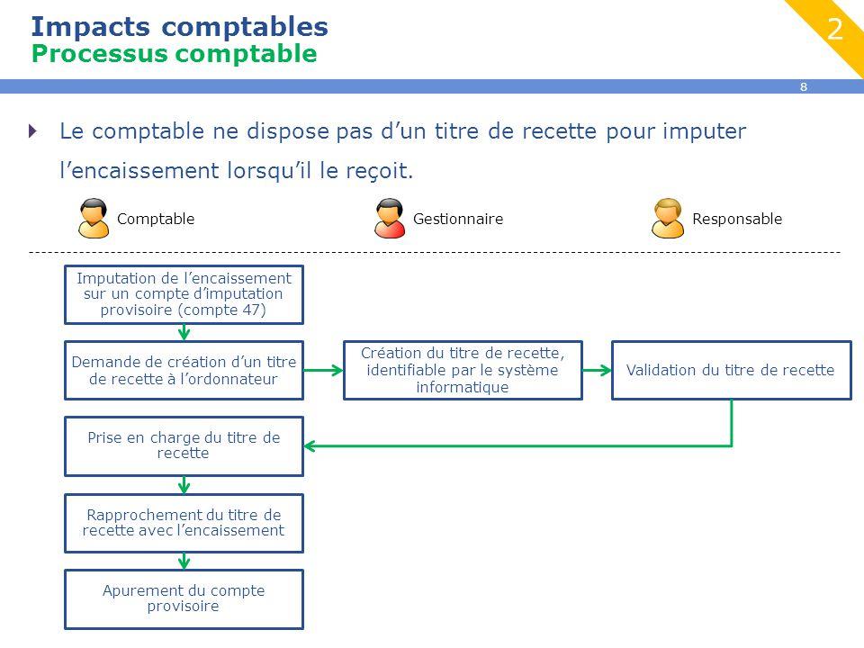 8 Impacts comptables Processus comptable  Le comptable ne dispose pas d'un titre de recette pour imputer l'encaissement lorsqu'il le reçoit. Comptabl