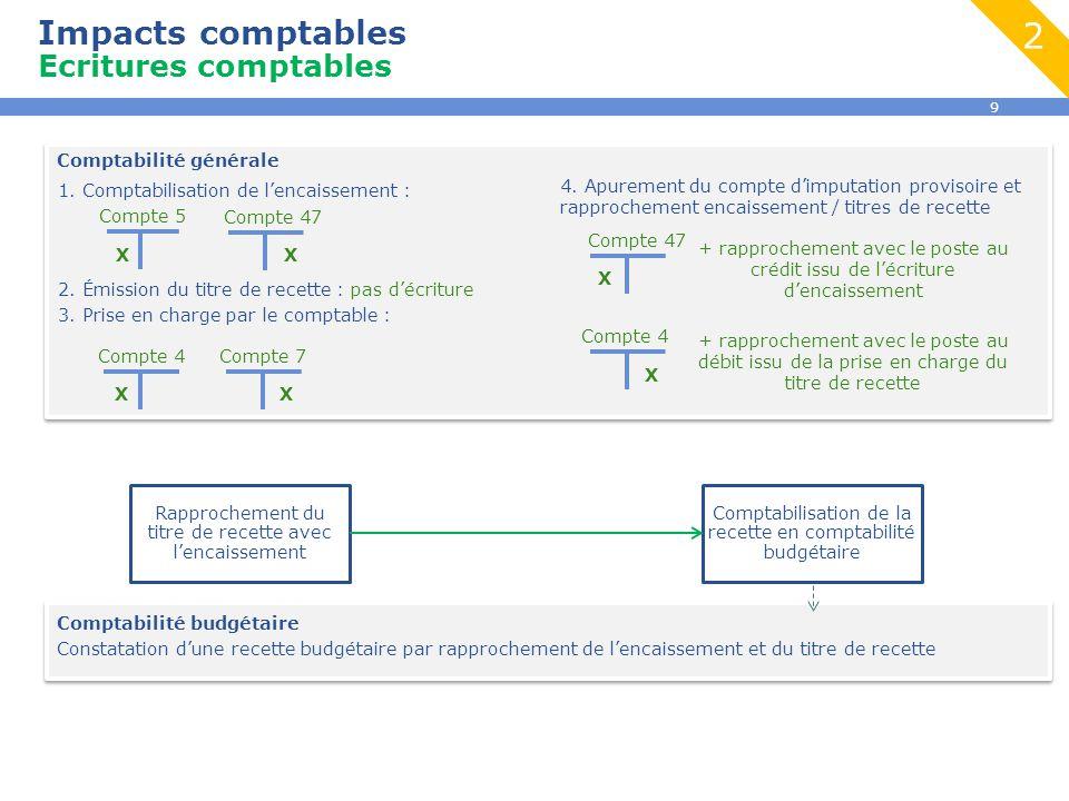 9 Impacts comptables Ecritures comptables Rapprochement du titre de recette avec l'encaissement Comptabilisation de la recette en comptabilité budgéta