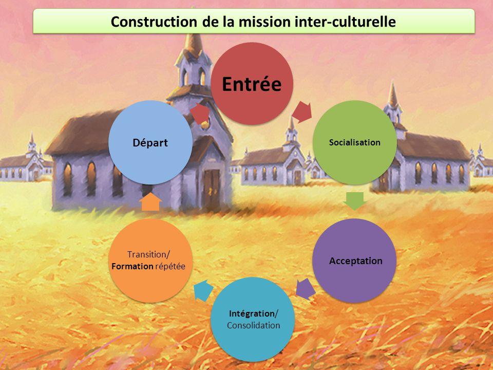Construction de la mission inter-culturelle Entrée Socialisation Acceptation Intégration/ Consolidation Transition/ Formation répétée Départ