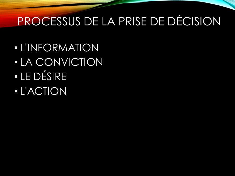 PROCESSUS DE LA PRISE DE DÉCISION L'INFORMATION LA CONVICTION LE DÉSIRE L'ACTION