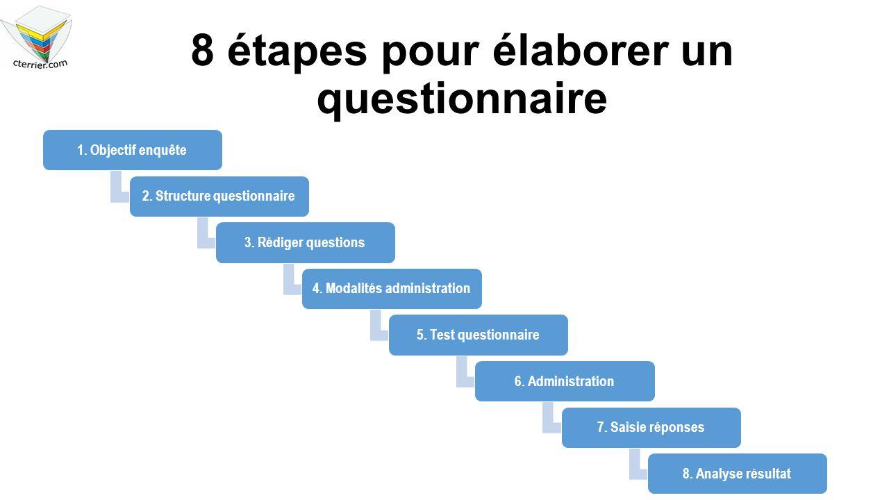 8 étapes pour élaborer un questionnaire 1. Objectif enquête2. Structure questionnaire3. Rédiger questions4. Modalités administration5. Test questionna