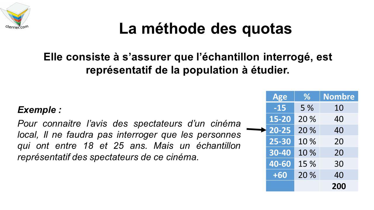 La méthode des quotas Elle consiste à s'assurer que l'échantillon interrogé, est représentatif de la population à étudier. Exemple : Pour connaitre l'