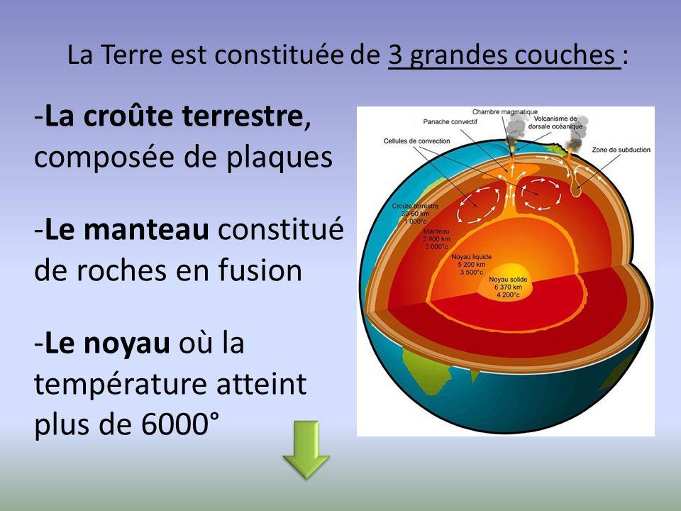-La croûte terrestre, composée de plaques -Le manteau constitué de roches en fusion -Le noyau où la température atteint plus de 6000° La Terre est con