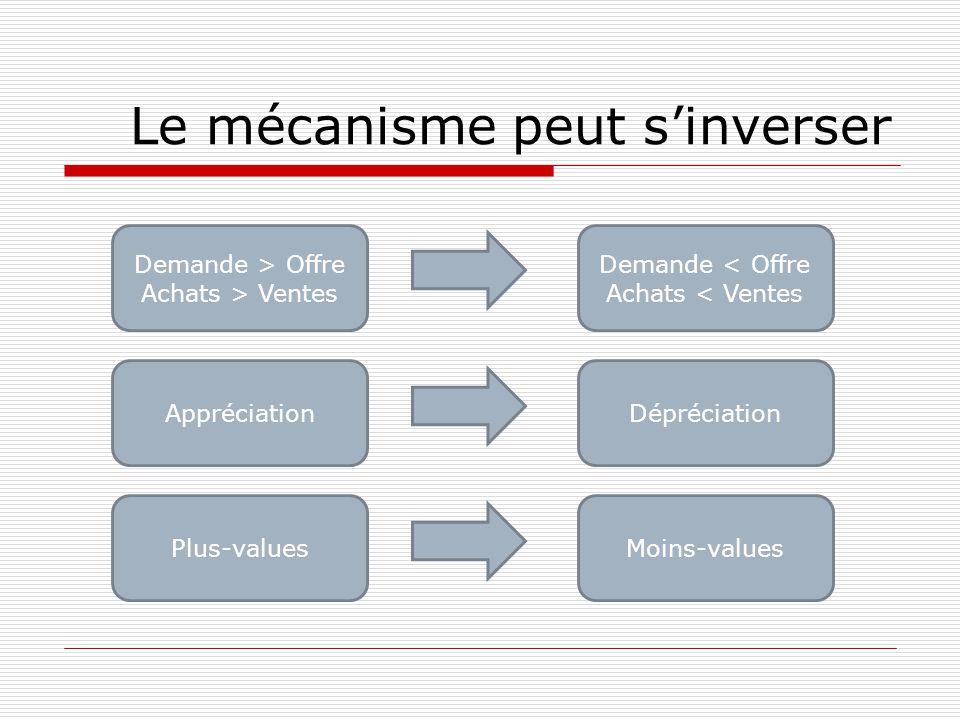 Le mécanisme peut s'inverser Demande > Offre Achats > Ventes Demande < Offre Achats < Ventes AppréciationDépréciation Plus-valuesMoins-values