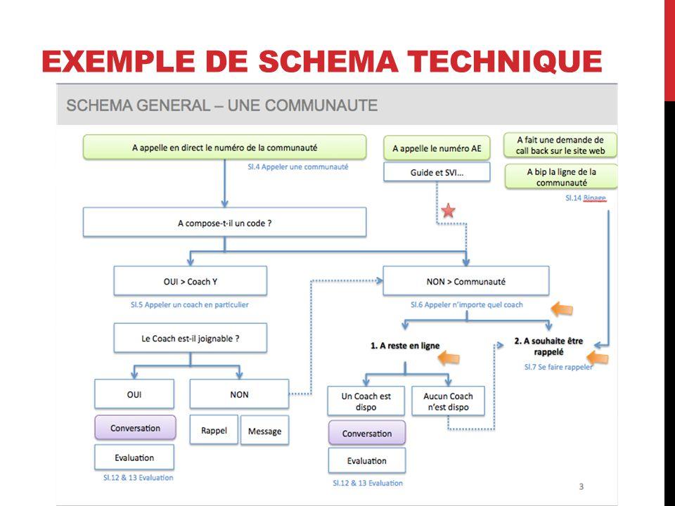 EXEMPLE DE SCHEMA TECHNIQUE