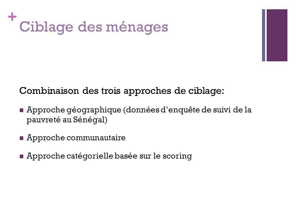 + Ciblage des ménages Combinaison des trois approches de ciblage: Approche géographique (données d'enquête de suivi de la pauvreté au Sénégal) Approch