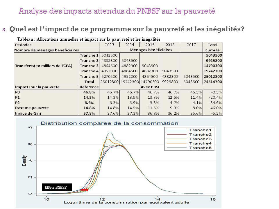 Analyse des impacts attendus du programme bourse familiale sur la pauvreté 3.