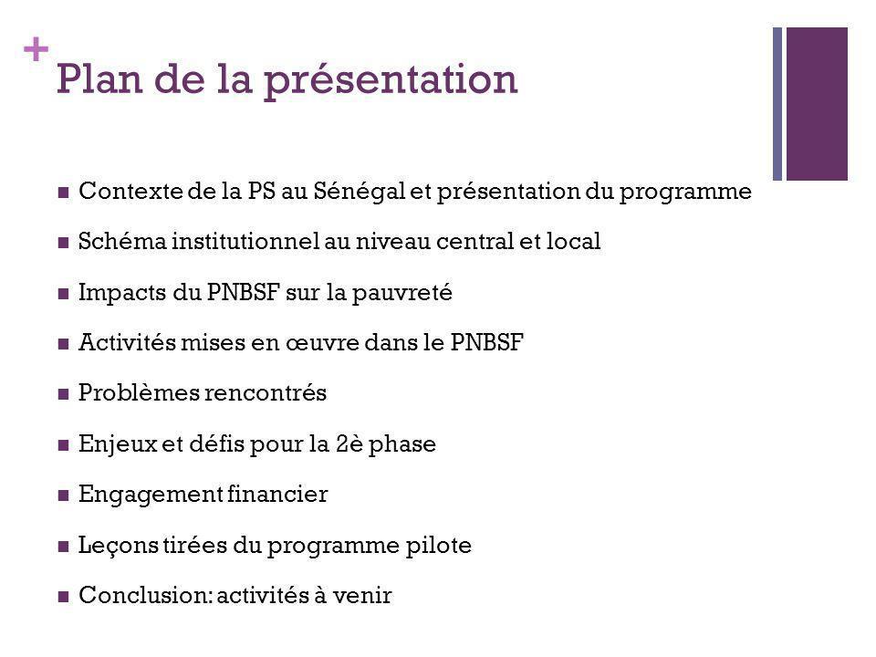 + Contexte de PS au Sénégal et Présentation du PNBSF Contexte de la PS et cadres de référence Mise en œuvre des DSRP I et II, problématique PS et élaboration de la SNPS en 2005 Un acquis: Forte recommandation de la SNPS pour des transferts sociaux monétaires aux groupes vulnérables Plus de 80 % de la population sans aucune forme de protection sociale pour une meilleure gestion des risques de la vie