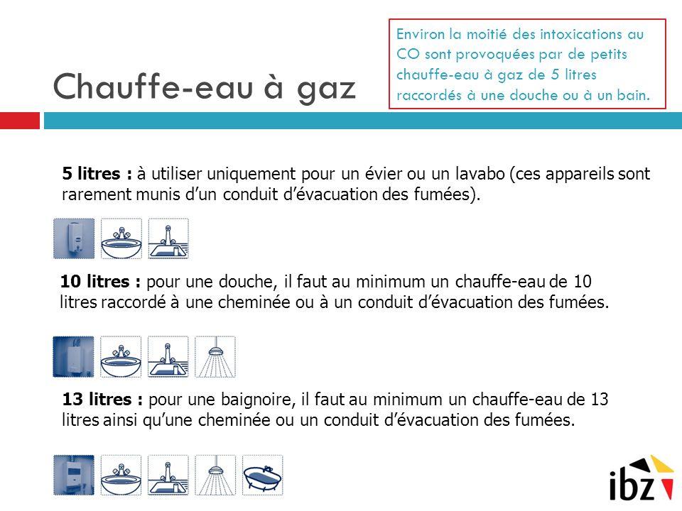 Chauffe-eau à gaz Environ la moitié des intoxications au CO sont provoquées par de petits chauffe-eau à gaz de 5 litres raccordés à une douche ou à un bain.