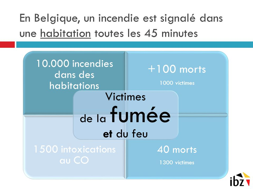 En Belgique, un incendie est signalé dans une habitation toutes les 45 minutes 10.000 incendies dans des habitations +100 morts 1000 victimes 1500 intoxications au CO 40 morts 1300 victimes