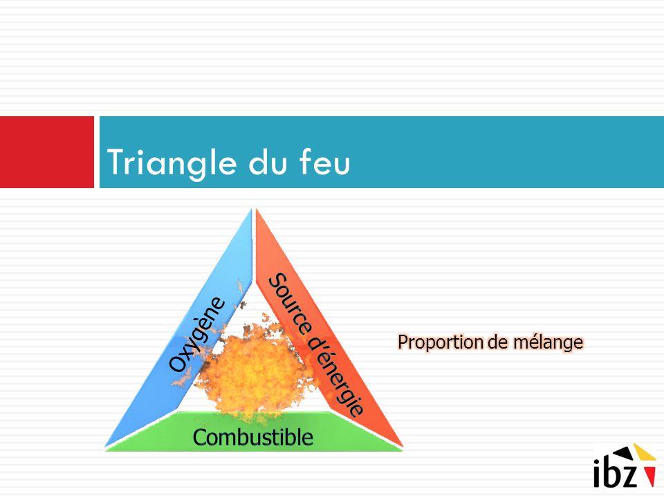 Oxygène Triangle du feu