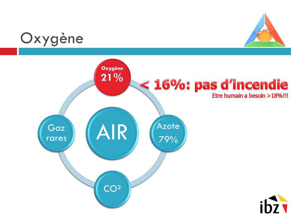 AIR Azote 79% CO² Gaz rares Oxygène