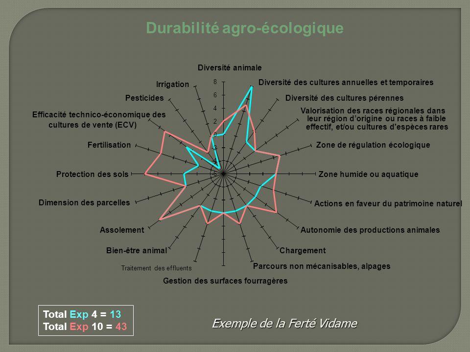 Total Exp 4 = 13 Total Exp 10 = 43 Exemple de la Ferté Vidame Durabilité agro-écologique