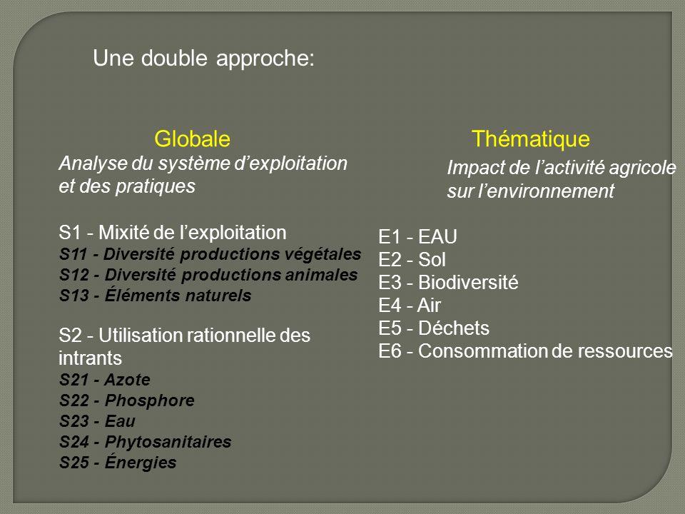 Globale Analyse du système d'exploitation et des pratiques Thématique Impact de l'activité agricole sur l'environnement E1 - EAU E2 - Sol E3 - Biodive