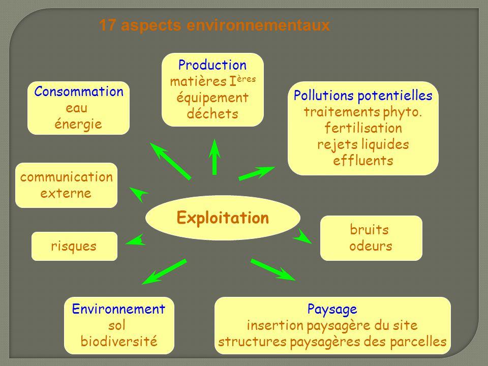 Production matières I ères équipement déchets Consommation eau énergie Pollutions potentielles traitements phyto. fertilisation rejets liquides efflue