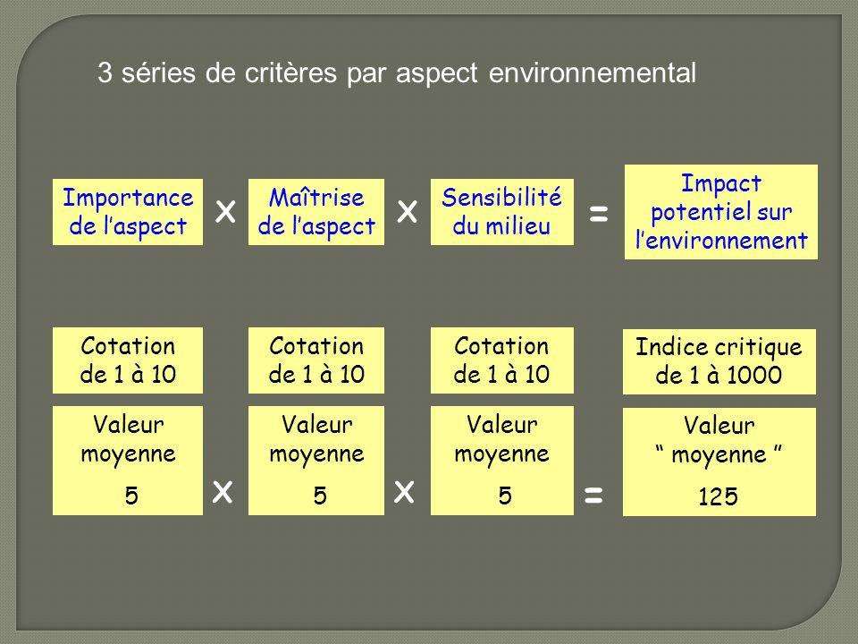 Importance de l'aspect Maîtrise de l'aspect Sensibilité du milieu Impact potentiel sur l'environnement Cotation de 1 à 10 Valeur moyenne 5 Valeur moye