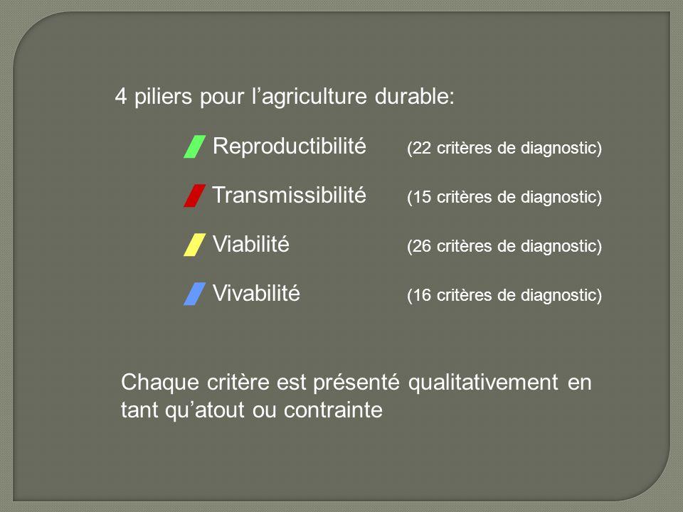 4 piliers pour l'agriculture durable:  Reproductibilité (22 critères de diagnostic)  Transmissibilité (15 critères de diagnostic)  Viabilité (26 cr