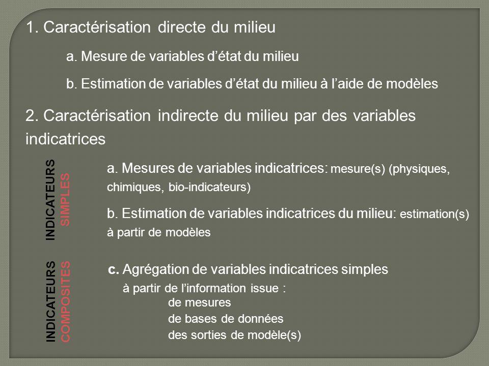 1. Caractérisation directe du milieu a. Mesure de variables d'état du milieu b. Estimation de variables d'état du milieu à l'aide de modèles 2. Caract
