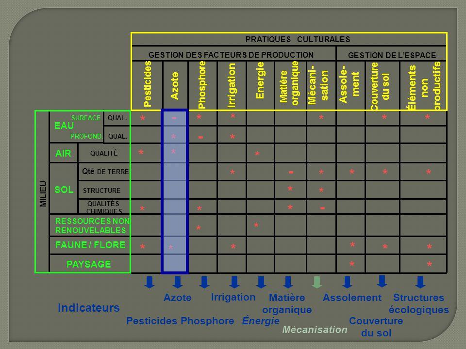 GESTION DE L'ESPACE GESTION DES FACTEURS DE PRODUCTION PRATIQUES CULTURALES MILIEU Assole- ment Irrigation Couverture du sol Pesticides Azote Phosphor