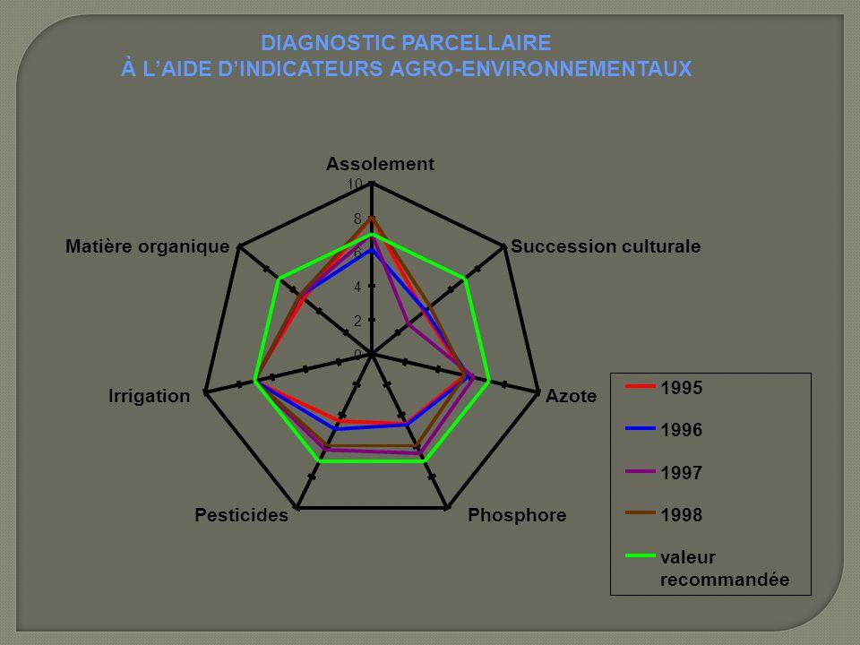 DIAGNOSTIC PARCELLAIRE À L'AIDE D'INDICATEURS AGRO-ENVIRONNEMENTAUX 0 2 4 6 8 10 Assolement Succession culturale Azote PhosphorePesticides Irrigation