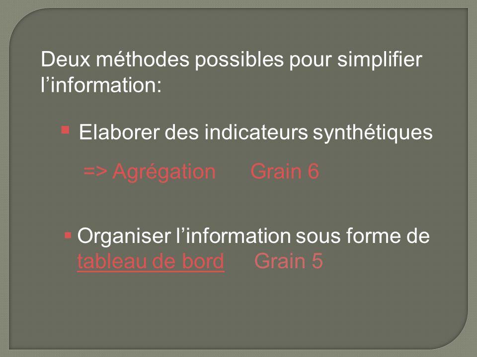  Organiser l'information sous forme de tableau de bordGrain 5 tableau de bord  Elaborer des indicateurs synthétiques => Agrégation Grain 6 Deux méth