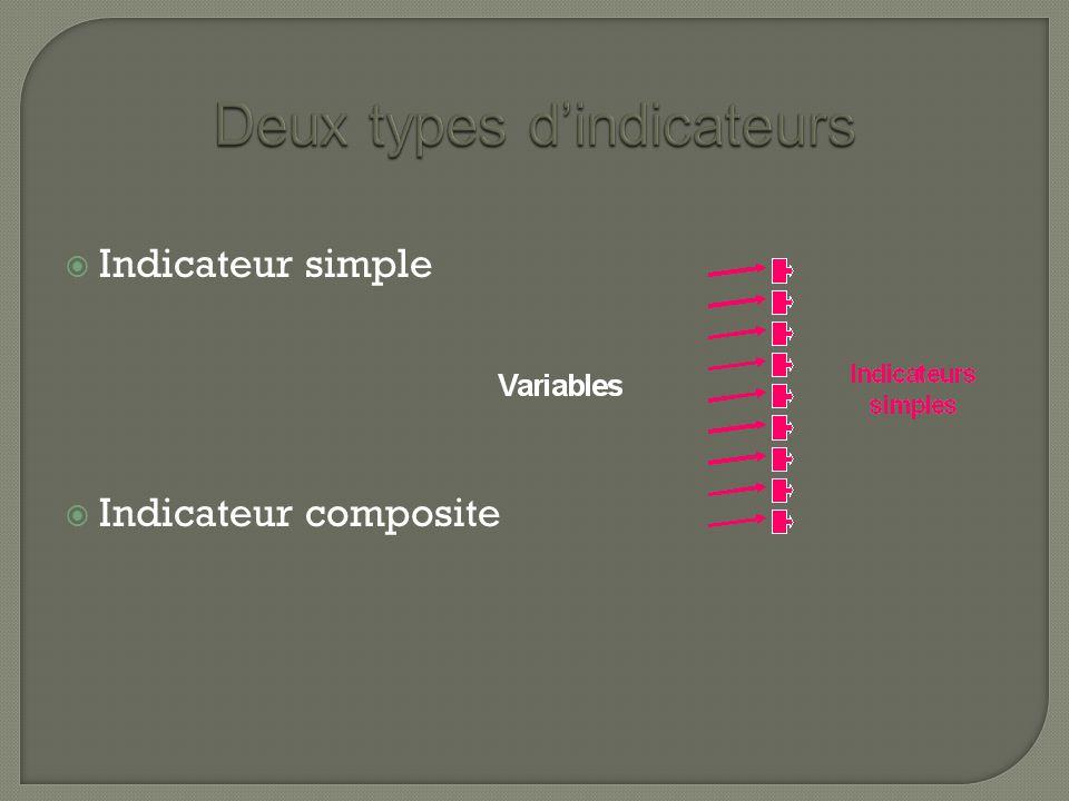  Indicateur simple  Indicateur composite