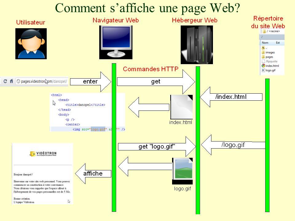 Comment s'affiche une page Web