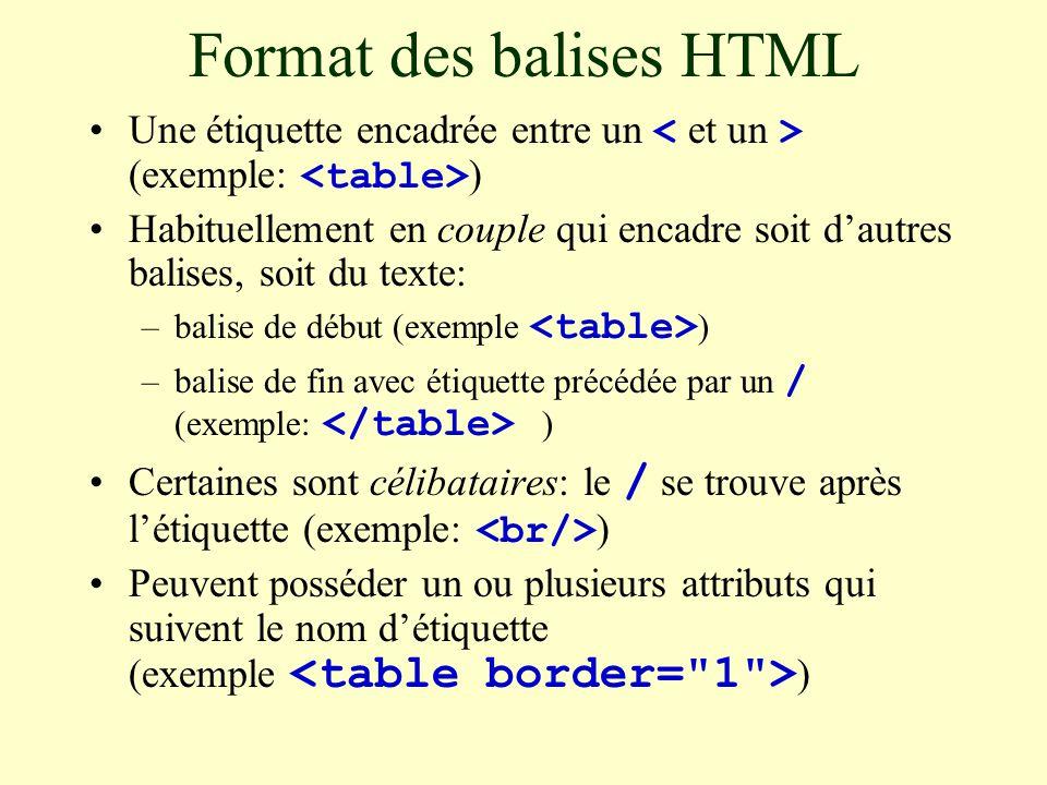 Format des balises HTML Une étiquette encadrée entre un (exemple: ) Habituellement en couple qui encadre soit d'autres balises, soit du texte: –balise de début (exemple ) –balise de fin avec étiquette précédée par un / (exemple: ) Certaines sont célibataires: le / se trouve après l'étiquette (exemple: ) Peuvent posséder un ou plusieurs attributs qui suivent le nom d'étiquette (exemple )