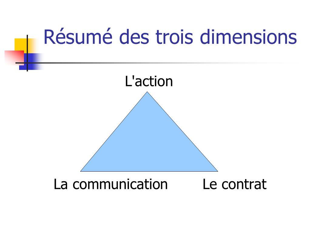 Résumé des trois dimensions L action La communication Le contrat