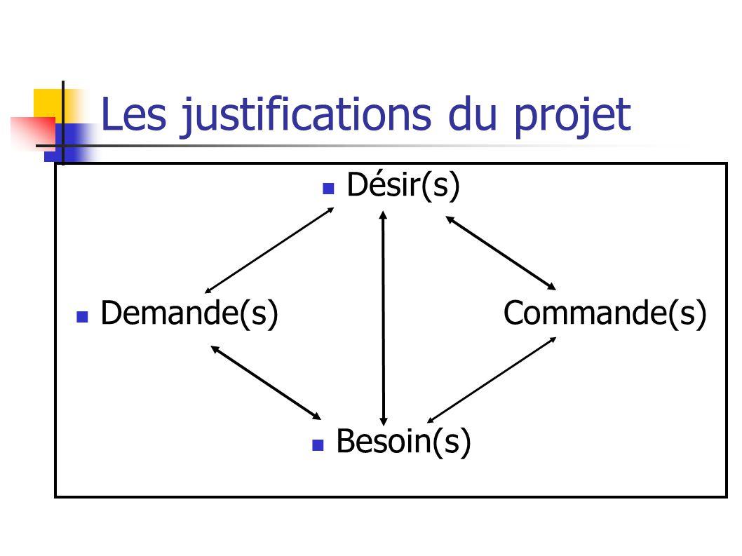 Les justifications du projet Désir(s) Demande(s) Commande(s) Besoin(s)