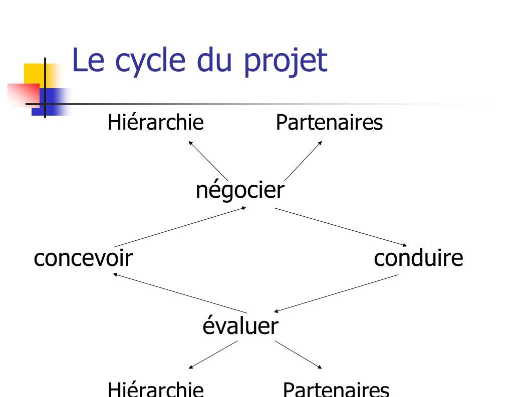Le cycle du projet Hiérarchie Partenaires négocier concevoir conduire évaluer Hiérarchie Partenaires