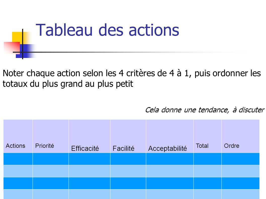 Tableau des actions ActionsPriorité EfficacitéFacilitéAcceptabilité TotalOrdre Noter chaque action selon les 4 critères de 4 à 1, puis ordonner les totaux du plus grand au plus petit Cela donne une tendance, à discuter