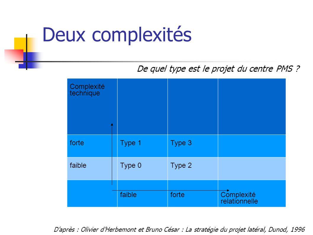 Deux complexités Complexité technique forteType 1Type 3 faibleType 0Type 2 faibleforteComplexité relationnelle D'après : Olivier d'Herbemont et Bruno César : La stratégie du projet latéral, Dunod, 1996 De quel type est le projet du centre PMS ?
