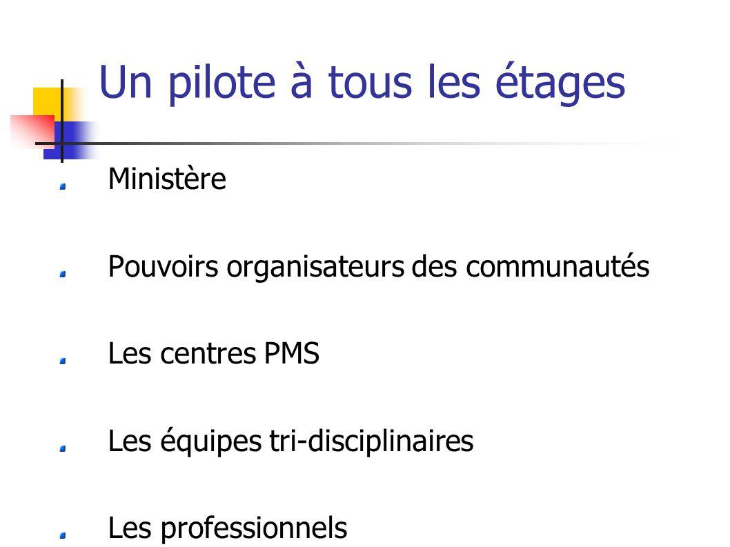 Un pilote à tous les étages Ministère Pouvoirs organisateurs des communautés Les centres PMS Les équipes tri-disciplinaires Les professionnels