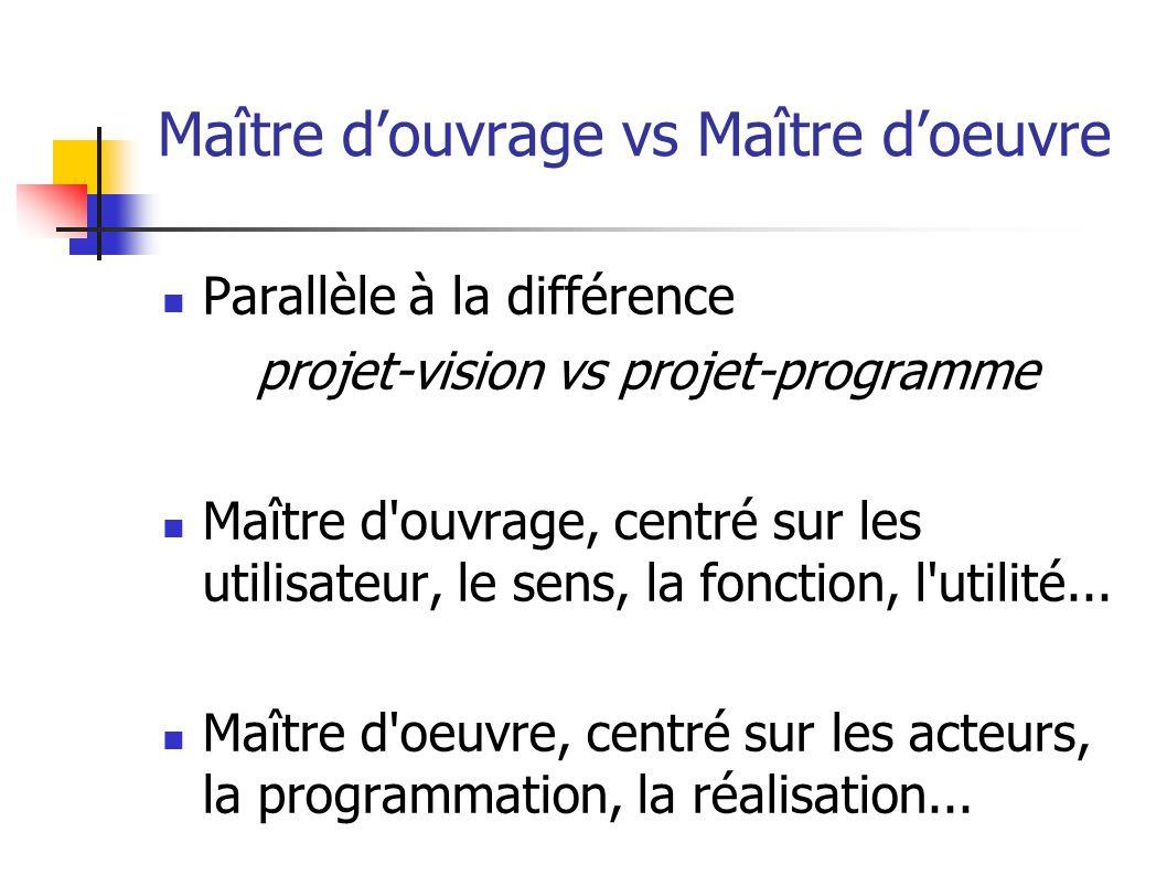 Maître d'ouvrage vs Maître d'oeuvre Parallèle à la différence projet-vision vs projet-programme Maître d ouvrage, centré sur les utilisateur, le sens, la fonction, l utilité...