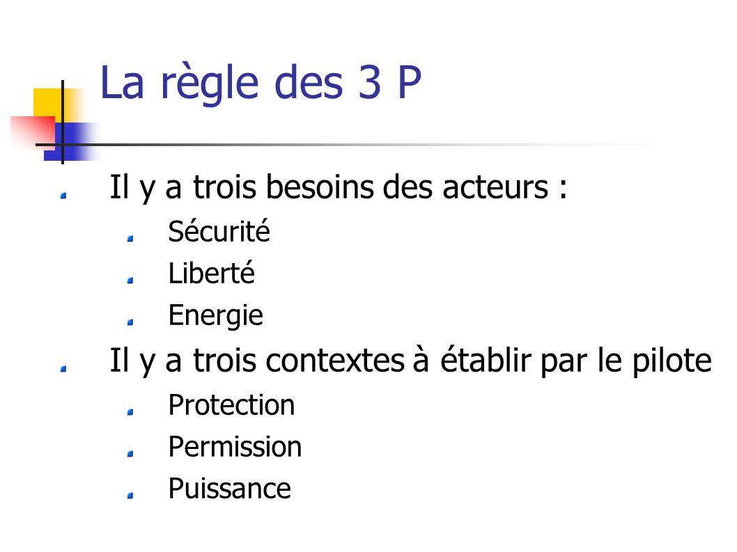 La règle des 3 P Il y a trois besoins des acteurs : Sécurité Liberté Energie Il y a trois contextes à établir par le pilote Protection Permission Puissance