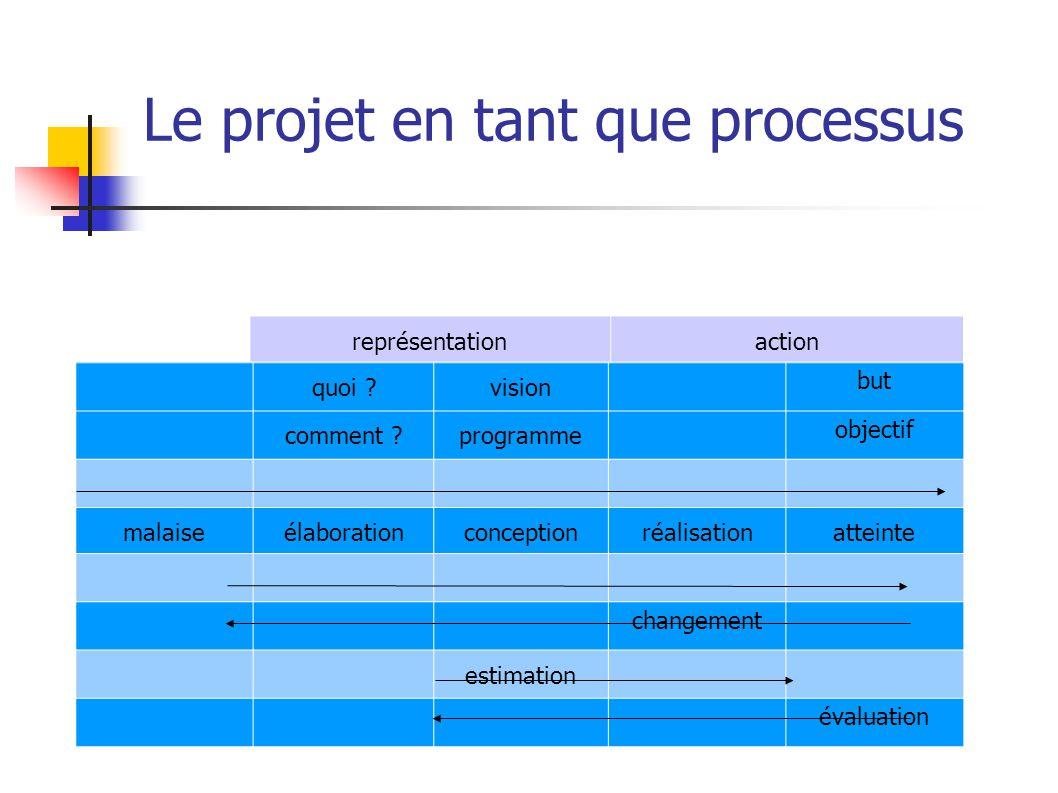 Le projet en tant que processus représentationaction quoi ?vision but comment ?programme objectif malaiseélaborationconceptionréalisationatteinte changement estimation évaluation