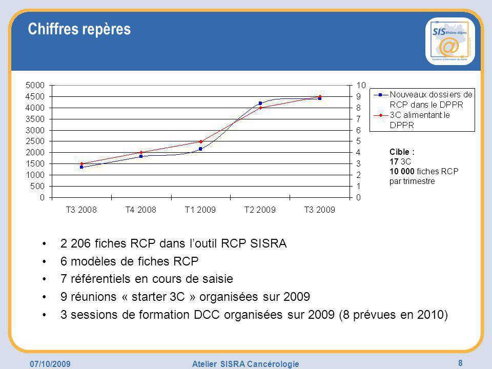 07/10/2009Atelier SISRA Cancérologie 8 Chiffres repères 2 206 fiches RCP dans l'outil RCP SISRA 6 modèles de fiches RCP 7 référentiels en cours de saisie 9 réunions « starter 3C » organisées sur 2009 3 sessions de formation DCC organisées sur 2009 (8 prévues en 2010) Cible : 17 3C 10 000 fiches RCP par trimestre