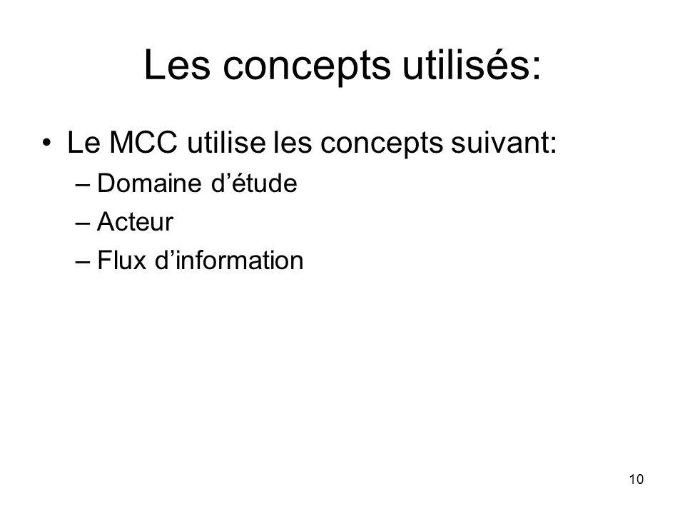 Les concepts utilisés: Le MCC utilise les concepts suivant: –Domaine d'étude –Acteur –Flux d'information 10