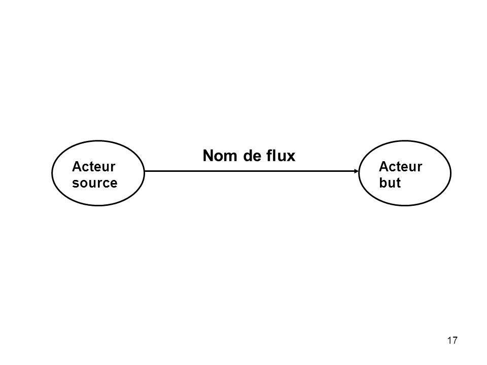 17 Acteur source Acteur but Nom de flux
