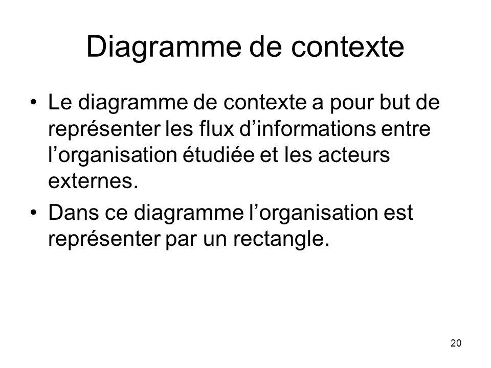 Diagramme de contexte Le diagramme de contexte a pour but de représenter les flux d'informations entre l'organisation étudiée et les acteurs externes.