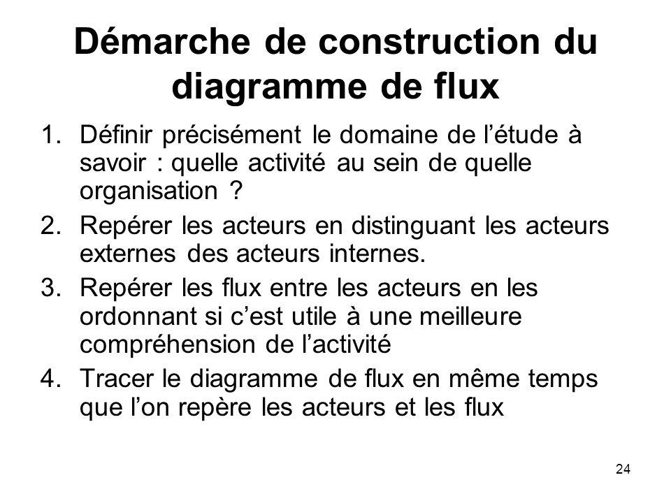 Démarche de construction du diagramme de flux 1.Définir précisément le domaine de l'étude à savoir : quelle activité au sein de quelle organisation .